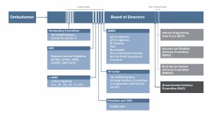 org-chart-1800x1000-04mar14-en